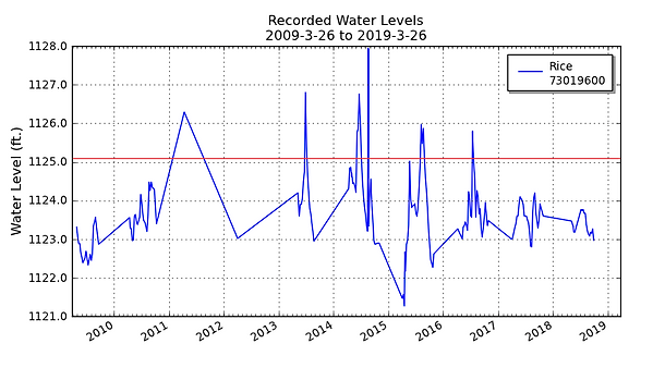 Water Level Graph.png