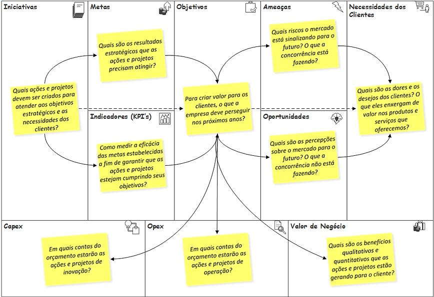 Strategic Model Canvas (com post its).pn