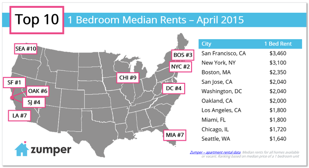 Rents on the Rise (Again!)