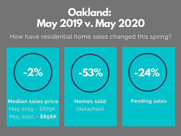 East Bay Real Estate Market Report: Bouncing Back, But Will It Last