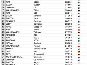 012: イタリア 車新規登録台数に関する種々データー