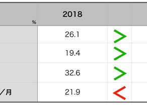 008: 2018 vs 2017 イタリア人外食頻度率