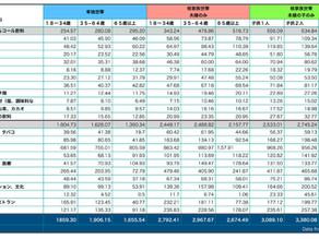 006: イタリア 世帯類型別 月間 平均支出額 詳細