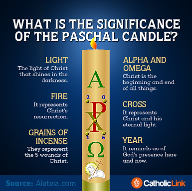 Easter - significance of the paschal can