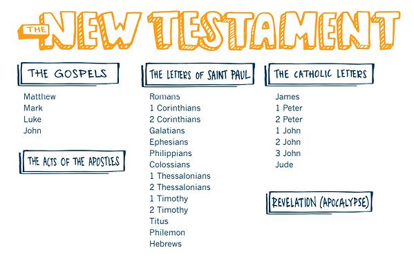 New Testament Books.PNG