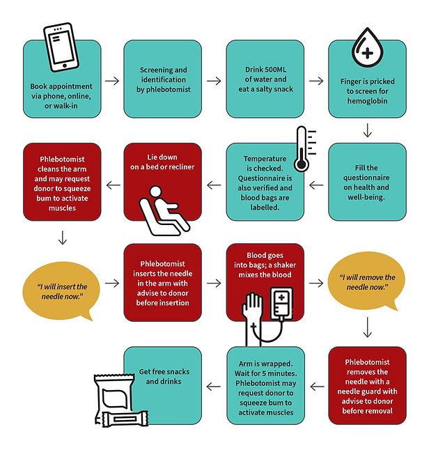 Blood-Donation-Process.jpg