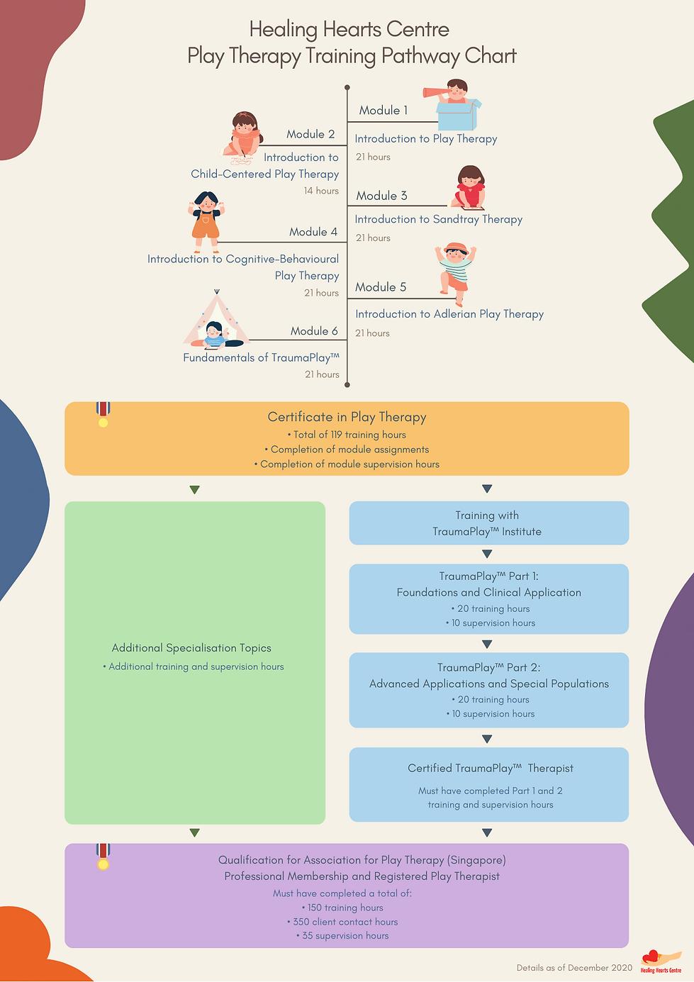 Cert progression chart portrait(3).png