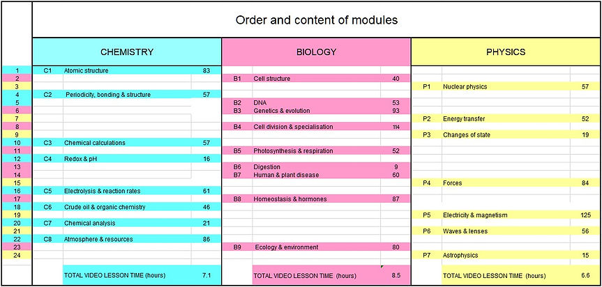 Order and content of modules.jpg