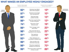 Highly Engaged or Becoming Disengaged?