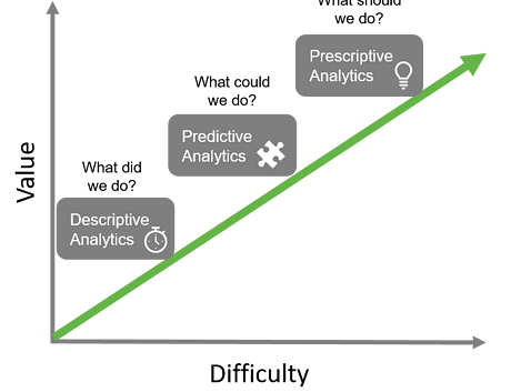 In the World of Data Analytics, Prescriptive Analytics are Finally Making their Mark