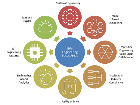 """IBM ELM Managed Services by ClearObject — Spurred by IBM's """"New"""" Engineering Lifecycle Management So"""