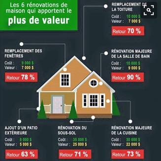 Vous désirez augmenter la valeur de votre résidence ?