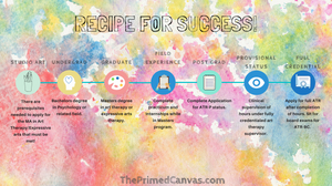 Art Therapy Rx | Recipe for success: How to become an art therapist in Texas
