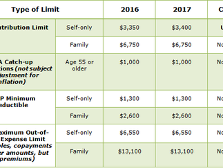 IRS ANNOUNCES HSA/HDHP LIMITS FOR 2017
