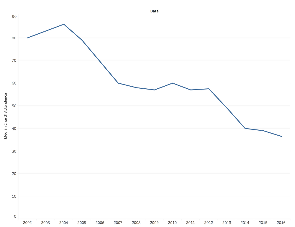 Graph of Average Sunday Church Attendance over 18 years