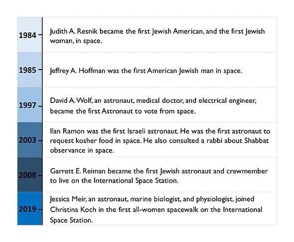 JiS Timeline .jpg
