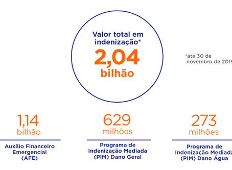 Indenizações ultrapassam R$ 2 bi