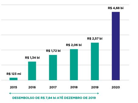 Recursos vão ultrapassar R$ 12 bilhões em 2020