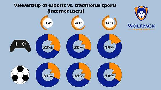 Graph - esports vs trad sports.jpg