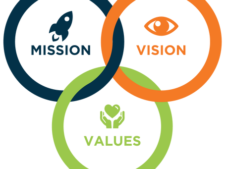 Company Statements:  Vision, Values, and Mission