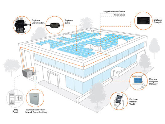 Enphase Commercial Solution
