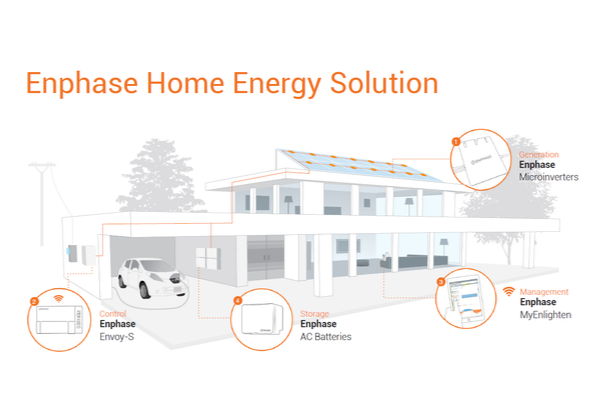 Enphase Home Energy Solution