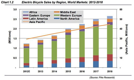 ebike-sales-stats-from-2012-2018.png-com