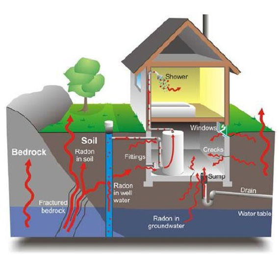 radon gas intrusion.jpg