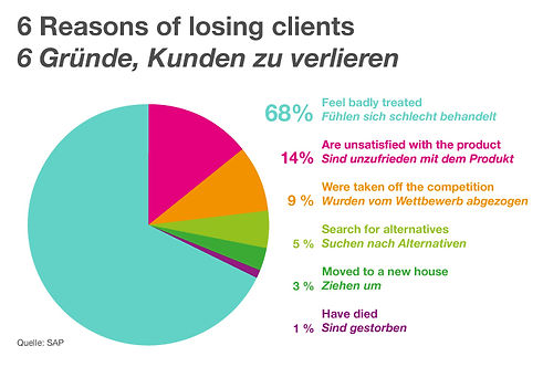 6 Reasons of losing clients