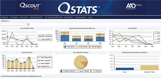 AAD | QStats