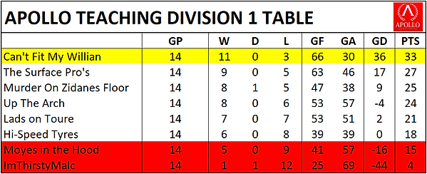 Div 1 Table.png