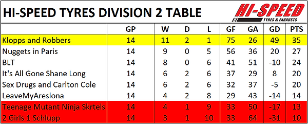 Div 2 Table.png