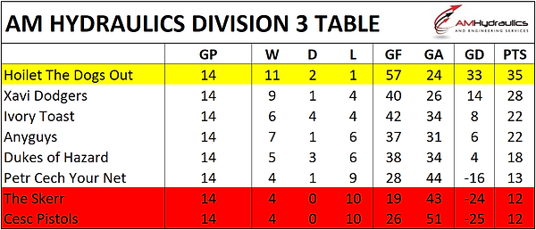 Div 3 Table.png