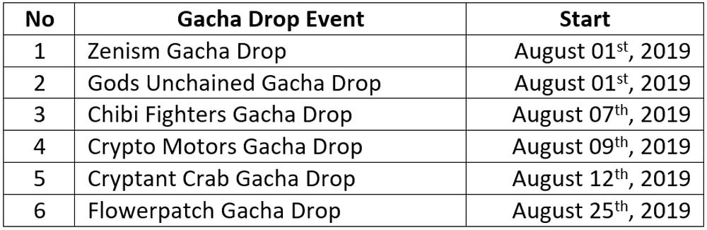 Upcoming Gacha Drop Events