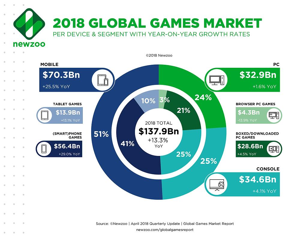 2018-Global-Games-Market