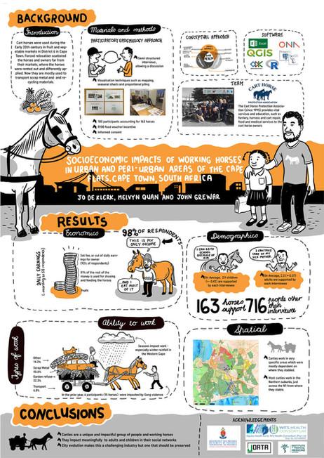 Cart Horse Scientific Poster