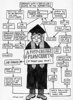 A Post-College Flow Chart