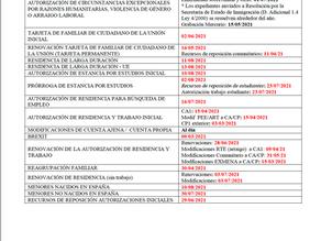 Fechas de tramitación actualizadas de la Oficina de Extranjeros de Valencia
