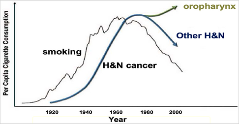 Oral Cancer Graph.png