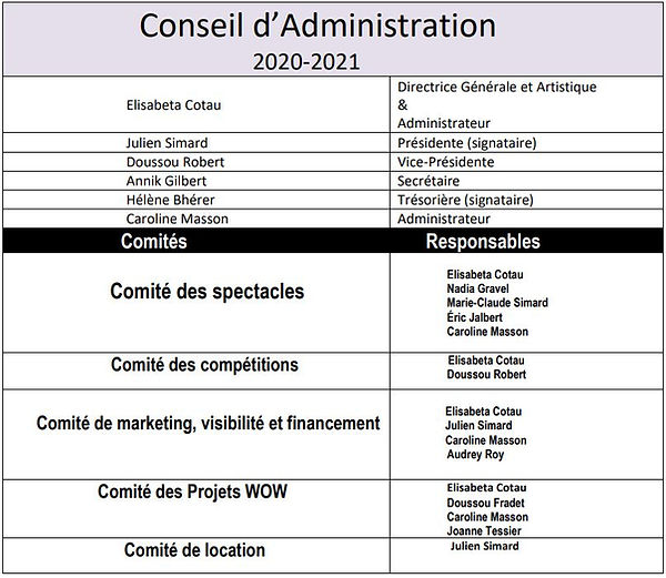 Liste des membres du CA AccorDanse