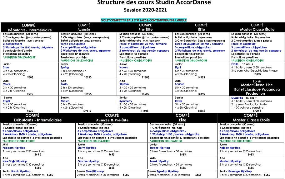 Structure des cours de danse compétition AccorDanse