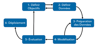 Schéma de la méthodologie CRISP-DM