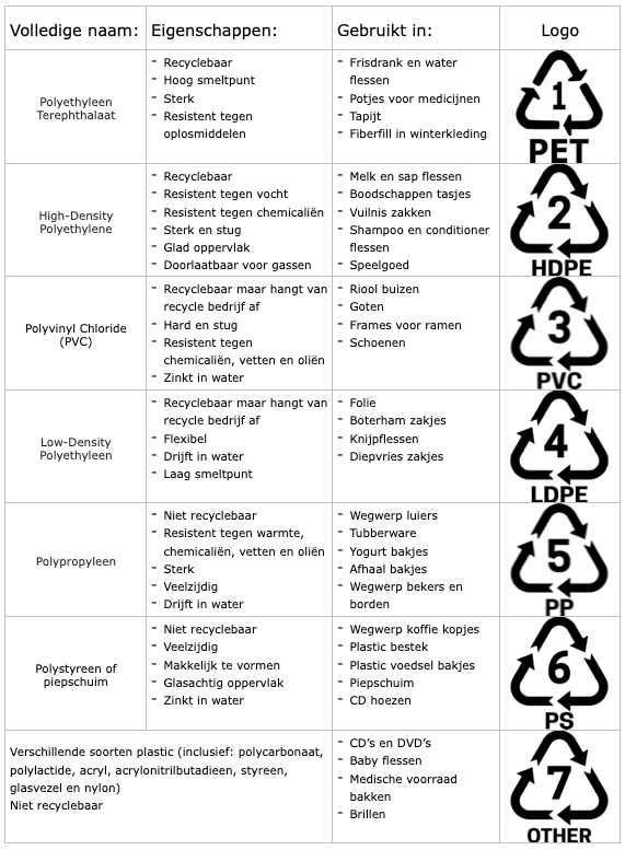 Verschillende Soorten Plastic