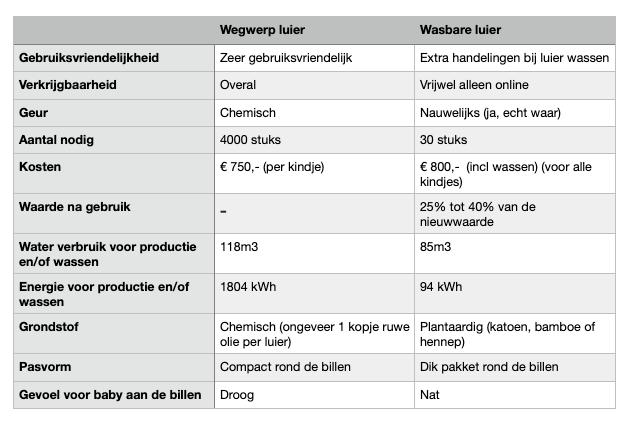 Wasbare Luiers versus Wegwerp