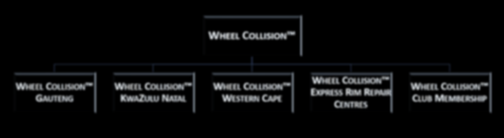 Wheel Collision locations