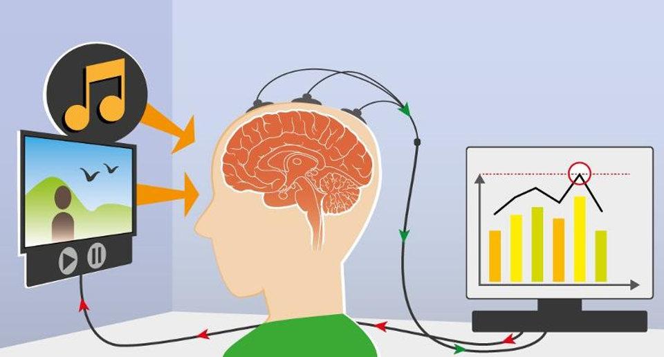 par le visuel ou l'audio, entrainez votre cerveau