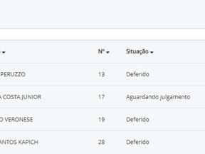Juína e Castanheira são os primeiros municípios da região a ter registros de Candidaturas deferido n