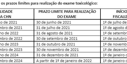 Exame toxicológico passará a ser cobrado a partir de junho; CRDD-MT alerta para os prazos