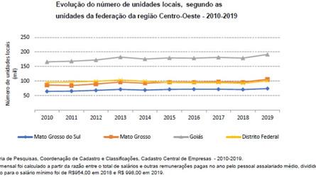 Número de unidades locais aumenta 9,8% em MT  aponta CEMPRE 2019