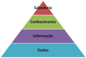 Sociedade cheia de pessoas com tantas informações e poucos conhecimentos